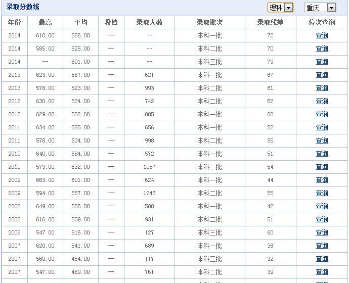 2015重庆医科大学录取分数线