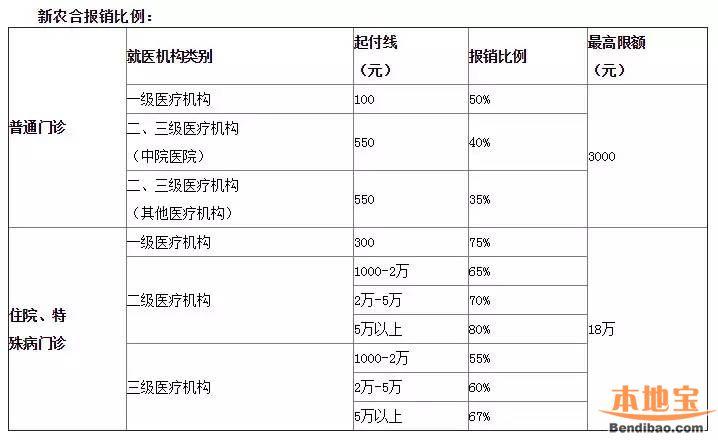 2016北京医保报销比例(含不同医保类型报销比