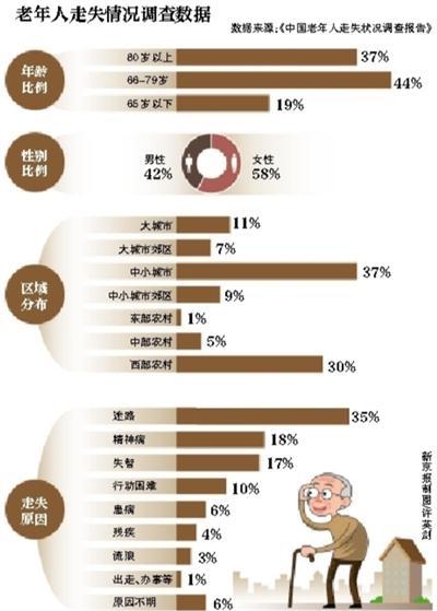 中国人口老龄化_中国最新人口调查