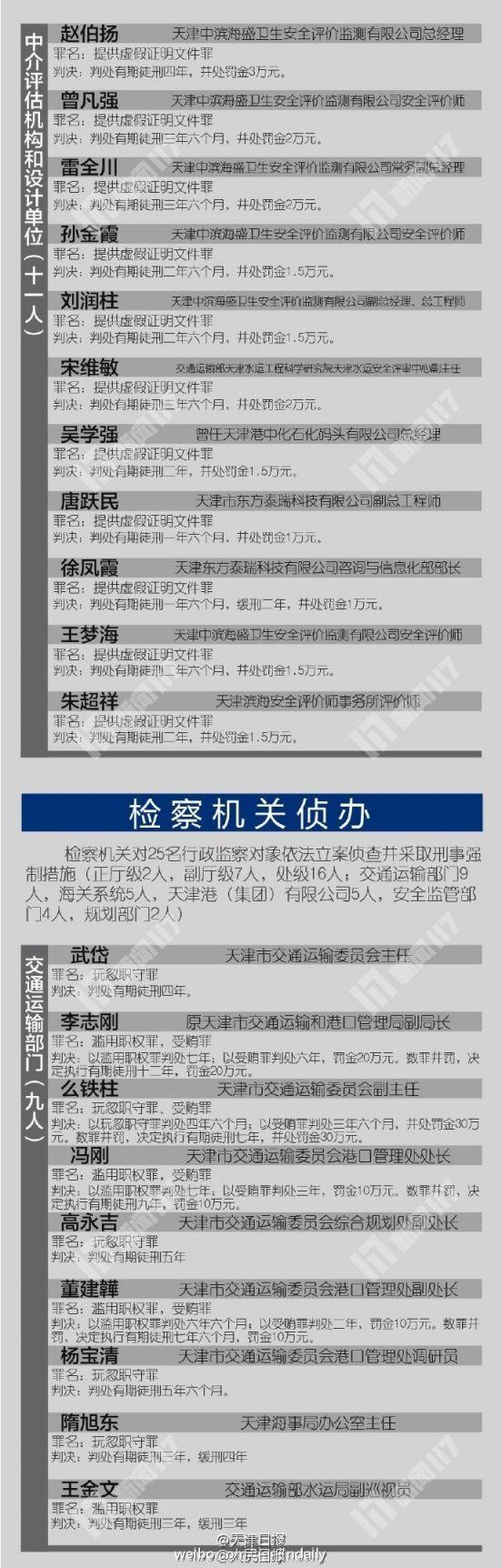 8.12天津港爆炸事故一审宣判 49名责任人获刑名单