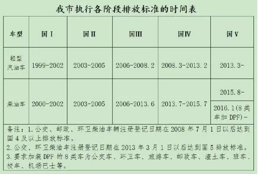《北京市空气重污染应急预案(2016年修订)》政策解读及全文