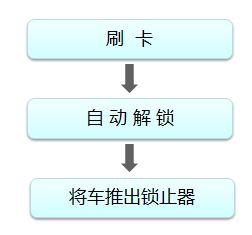 北京公共自行车租车指南(办卡地点、时间及费用)