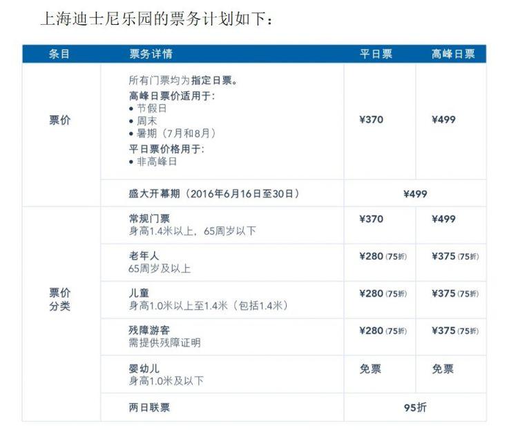 上海迪士尼乐园门票价格多少钱?包含玩什么项