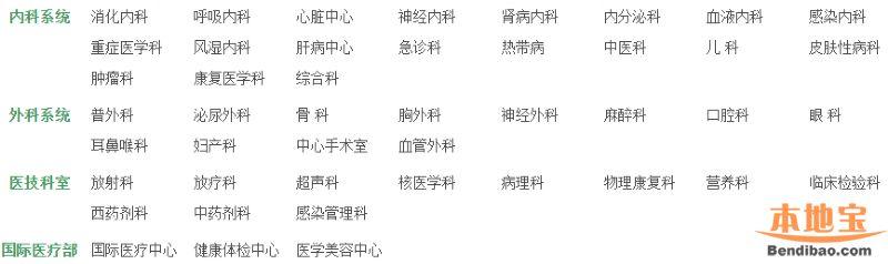 北京友谊医院挂号方式、擅长科室、等级简介
