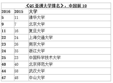 2016年QS亚洲大学排名公布:中国上榜的大学及排名