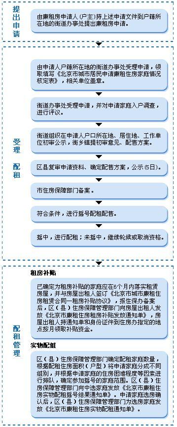 北京廉租房申请流程及租房补贴