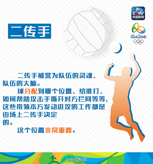 排球比赛规则怎么看 什么是二传 什么是四号位进攻 图解
