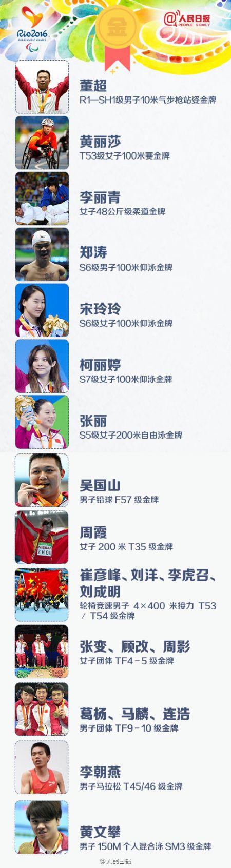 2016里约残奥会奖牌榜107金全名单 一起为中国残奥健儿喝彩(组图)