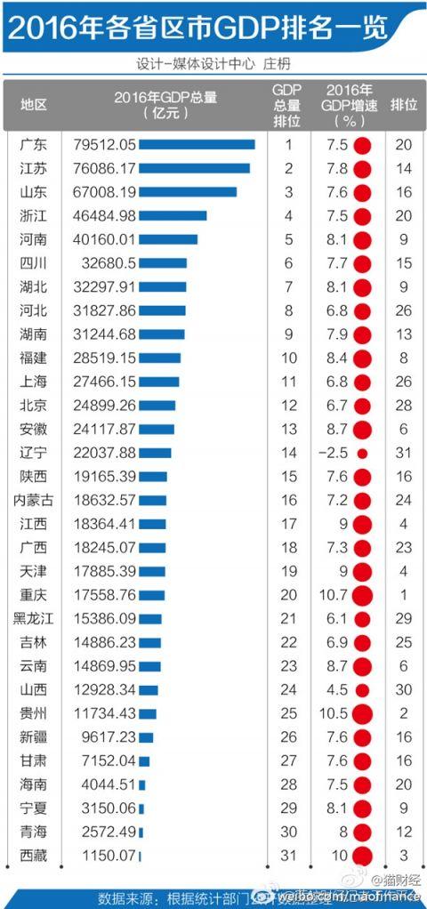 2012广东各市州gdp_广东各市GDP盘点:广深差距缩小13市调低年度目标