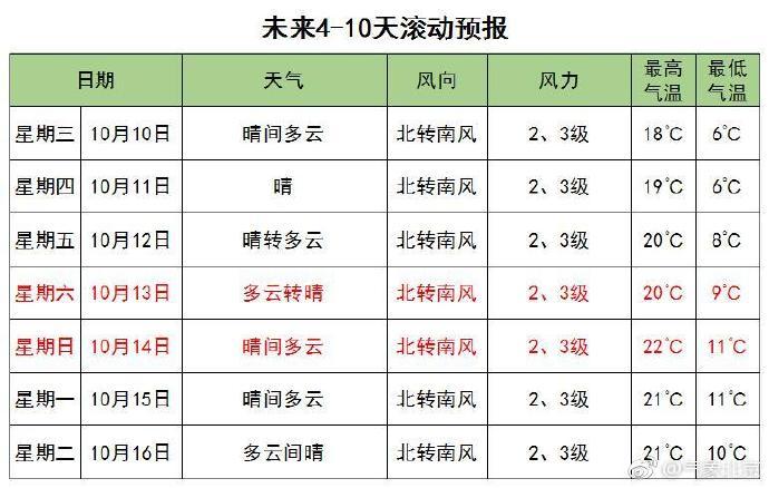 10月9日北京遇上冷空气 今夜起遇降温明最低温仅4℃