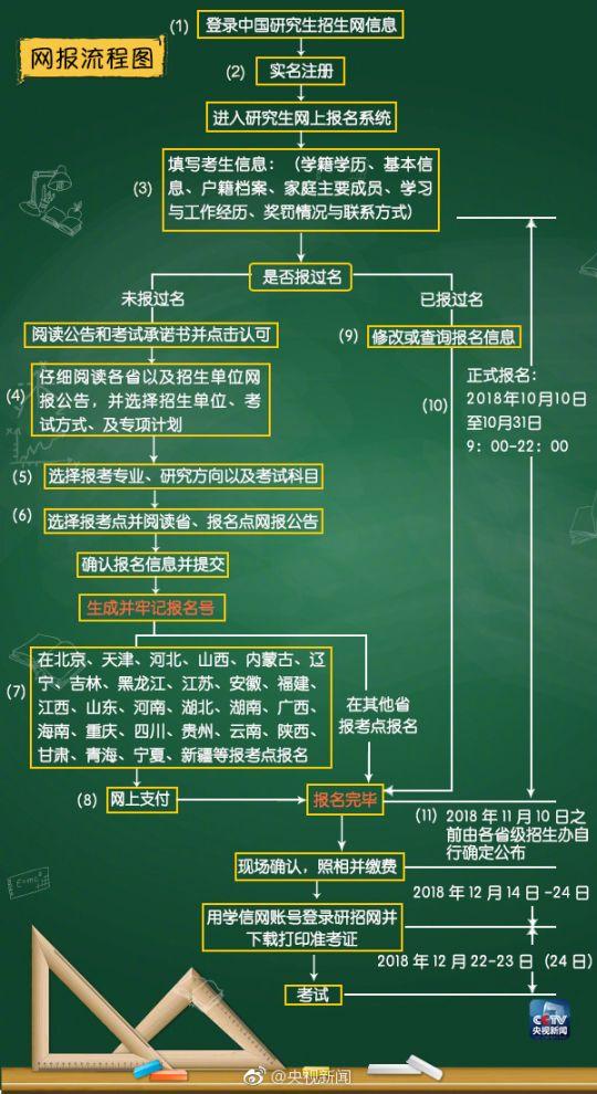 2019考研网上报名时间入口详细流程图解