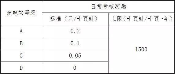 北京市充电设施运营考核奖励细则全文内容及奖励标准