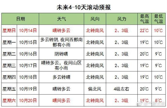 10月12日北京扩散条件较有利 周末回暖至22℃将有轻至中度霾