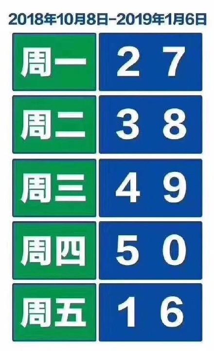 2018年10月北京限行尾号规定限行时间区域