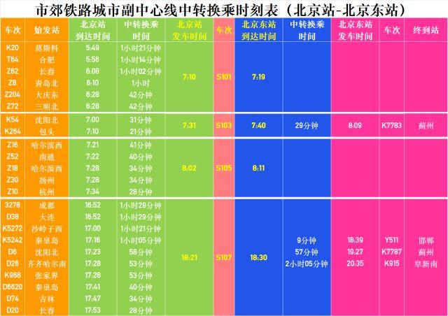 北京市郊铁路城市副中心线(北京站-北京东站)中转换乘时刻表