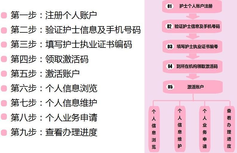 2018护士电子化注册信息系统注册流程