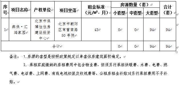 2018朝阳区燕保•汇鸿家园公租房(房源价格 申请条件 登记入口)