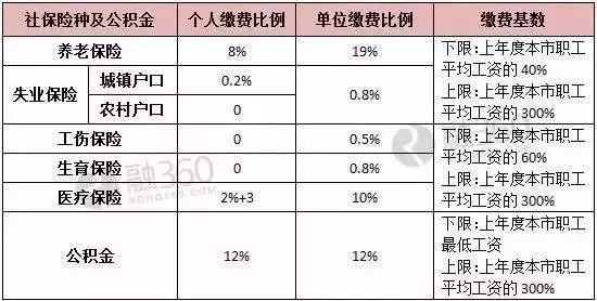 2018北京社保缴费基数比例是多少?