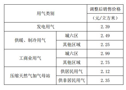 北京天然气价格7月10日起上调 每立方米将上调0.35元