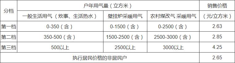 2018北京居民天然气价格调整:
