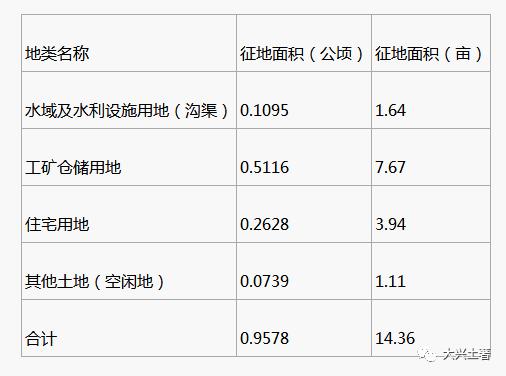 北京大兴区瀛海镇忠兴庄村征地补偿安置方案