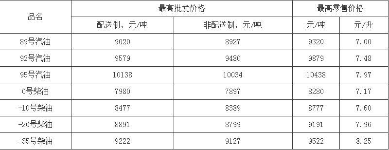 北京市成品油价格按机制上调 92号汽油调整为7.48元/升