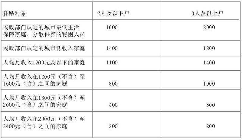 全市(除怀柔、平谷、密云、延庆)市场租房补贴标准
