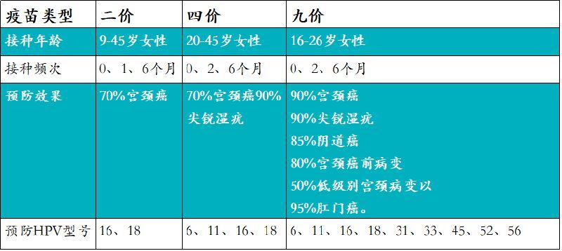 北京九价宫颈癌疫苗哪里预约?接种点价格一览表