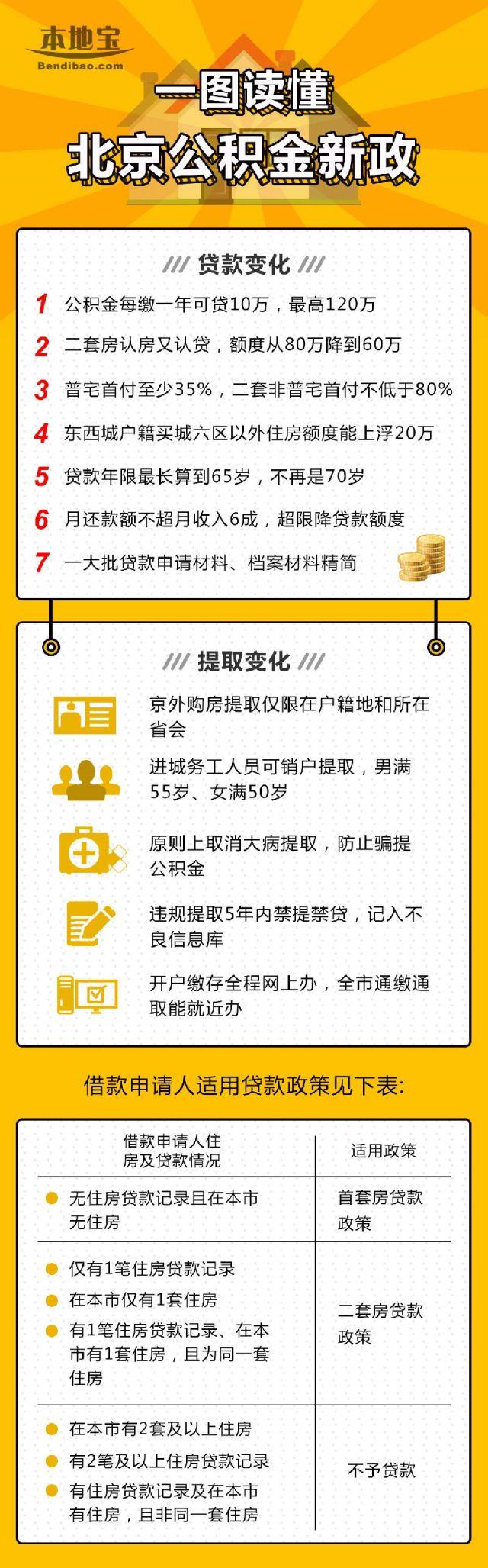2018年9月起北京公积金实施差别化贷款政策 调整首付款比例