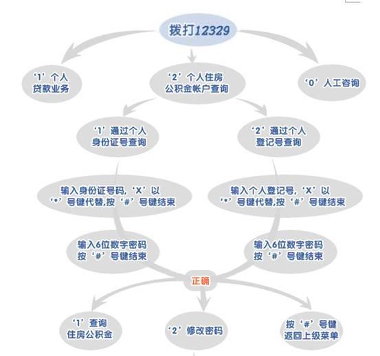 北京公积金电话查询指南