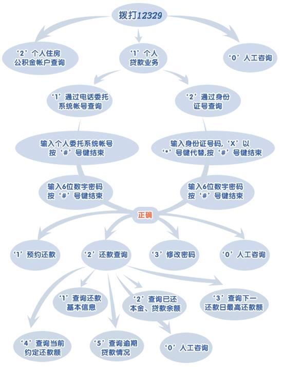 北京公积金个人贷款查询电话及指南