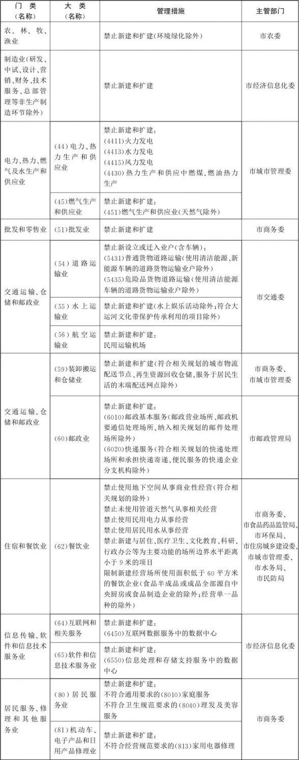 北京市新增产业的禁止和限制目录(2018年版)最新全文内容