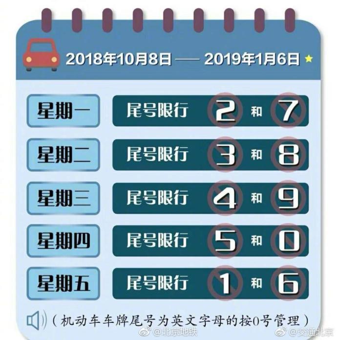 2018年10月8日至2019年1月6日北京限行尾号规定