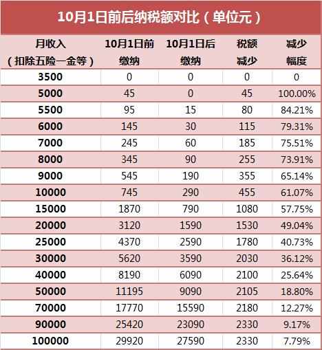 2018年10月起个税税率表及前后纳税金额对比