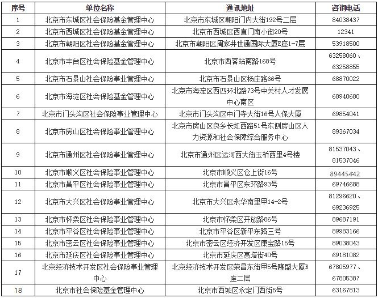 北京社保局地址电话大全(含各区)