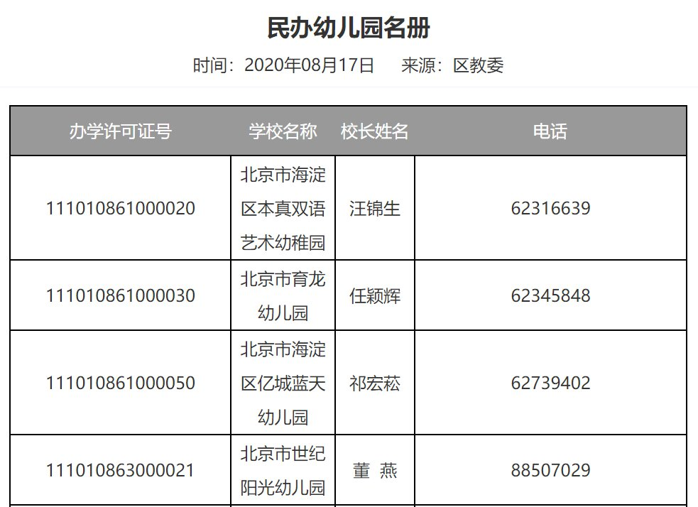 2020年海淀區民辦幼兒園名單(附電話)
