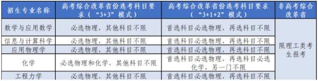 2021北京航空航天大学强基计划招生简章