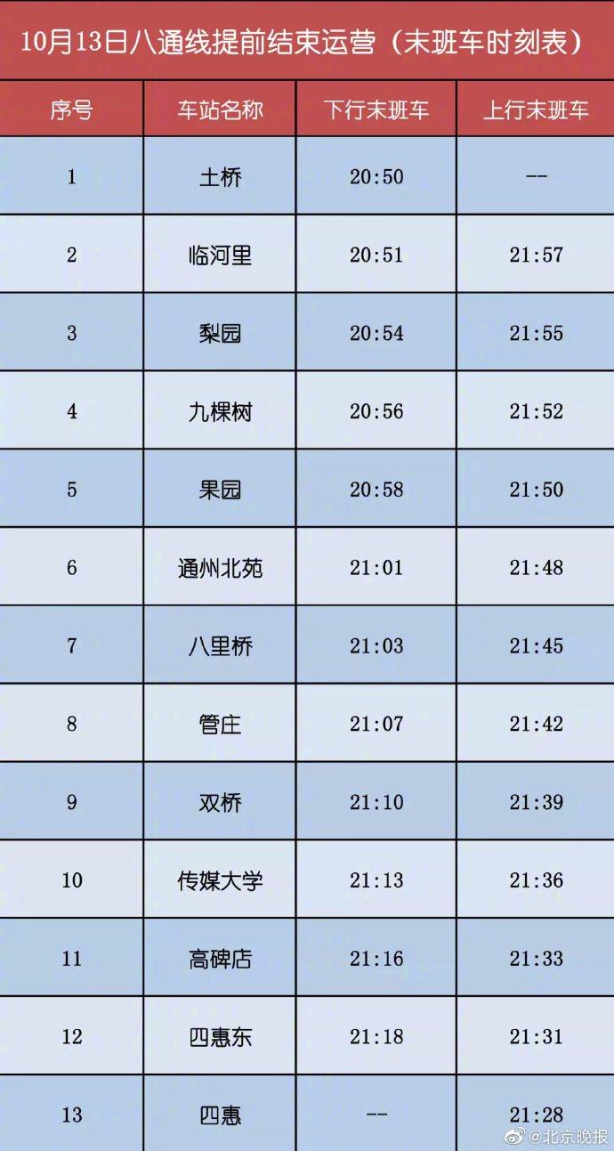 2019年10月13日北京地铁八通线各站末班车时刻表公布