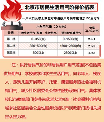 供暖价格计算