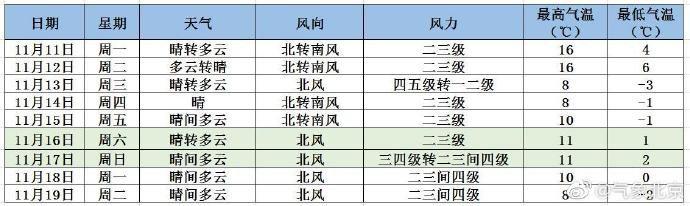 大连11月15日天气_11月11日-11月15日一周北京天气预报:晴爽开头 12日至13日冷空气 ...