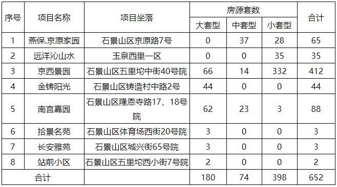 2019石景山652套公租房专项配租(房源 申请条件 摇号时间)