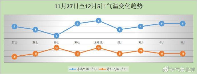 """11月27日两天北京保持""""晴冷""""范 周五或迎今冬初雪"""
