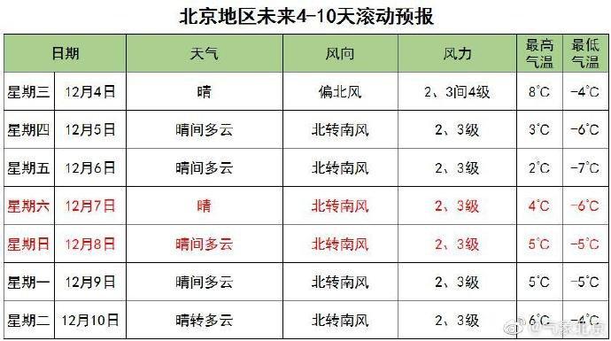 2019年12月2日-12月6日一周北京天气预报