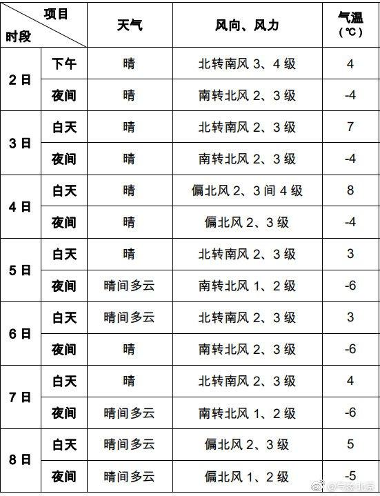 12月3日4日北京以晴为主气温升 周四冷空气带来5℃降温