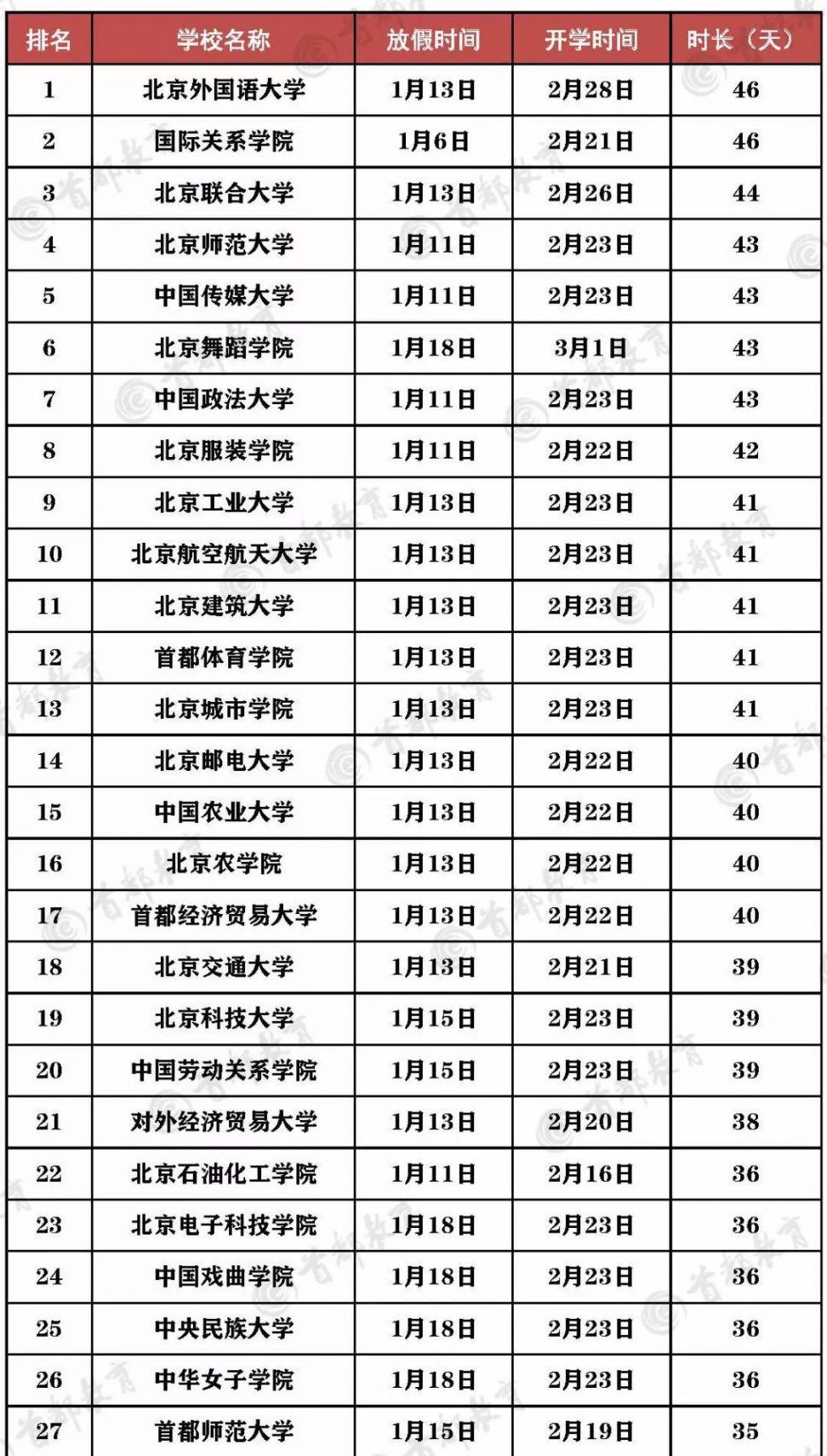 2020北京部分高校寒假放假时间排行榜
