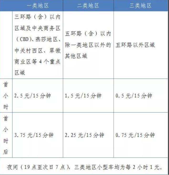 7月1日起北京朝阳海淀丰台石景山及延庆区部分道路实施道路停车电子收费