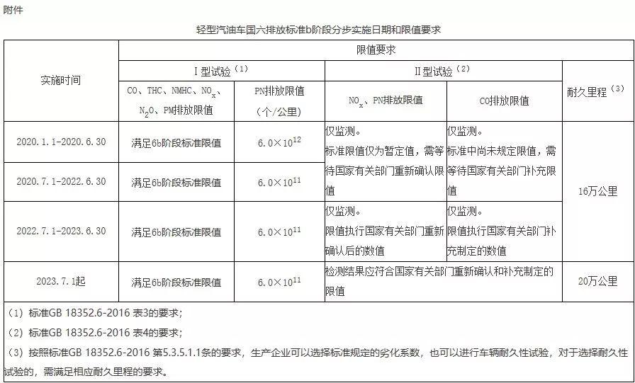 什么是汽车排放标准?经历了哪几个时段及北京市如何执行国六排放标准