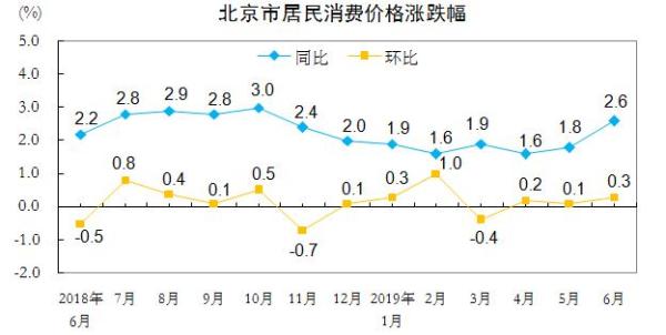 北京市居民消费价格涨跌幅