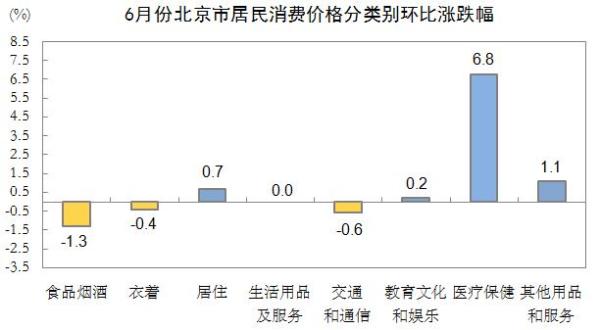 6月份北京市居民消费价格分类别环比涨跌幅