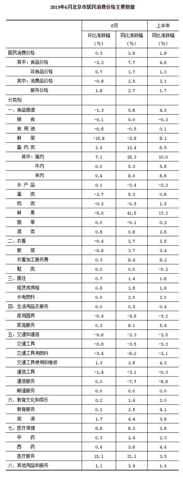 2019年6月北京市居民消费价格主要数据